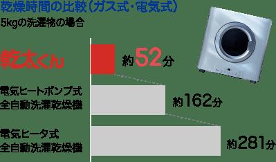 乾燥時間の比較グラフ。幹太くんは52分、電気ヒートポンプ式は162分、電気ヒータ式は281分