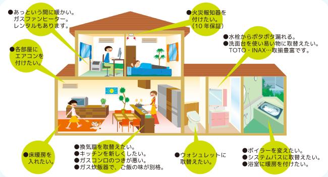 ご自宅の様々なご不便に、富岳物産はガスのプロの視点で対応いたします。